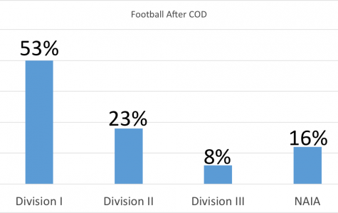 Football program brings good results after COD