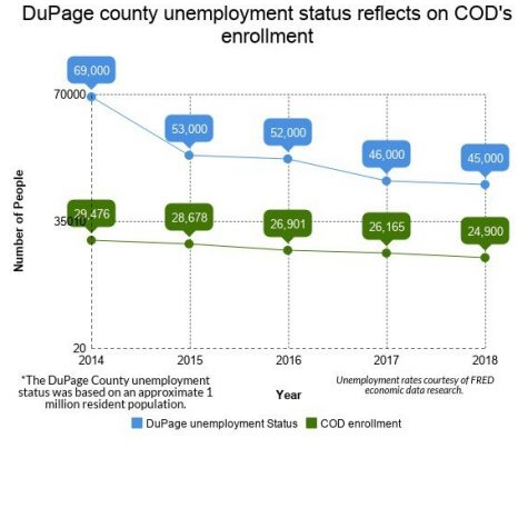 Student Enrollment Decreases, COD is Not Alone