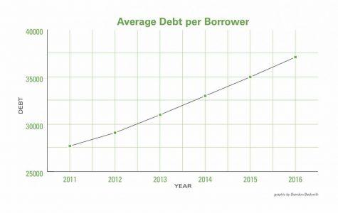 Student Debt Crisis Exceeds $1.4 Trillion Dollars