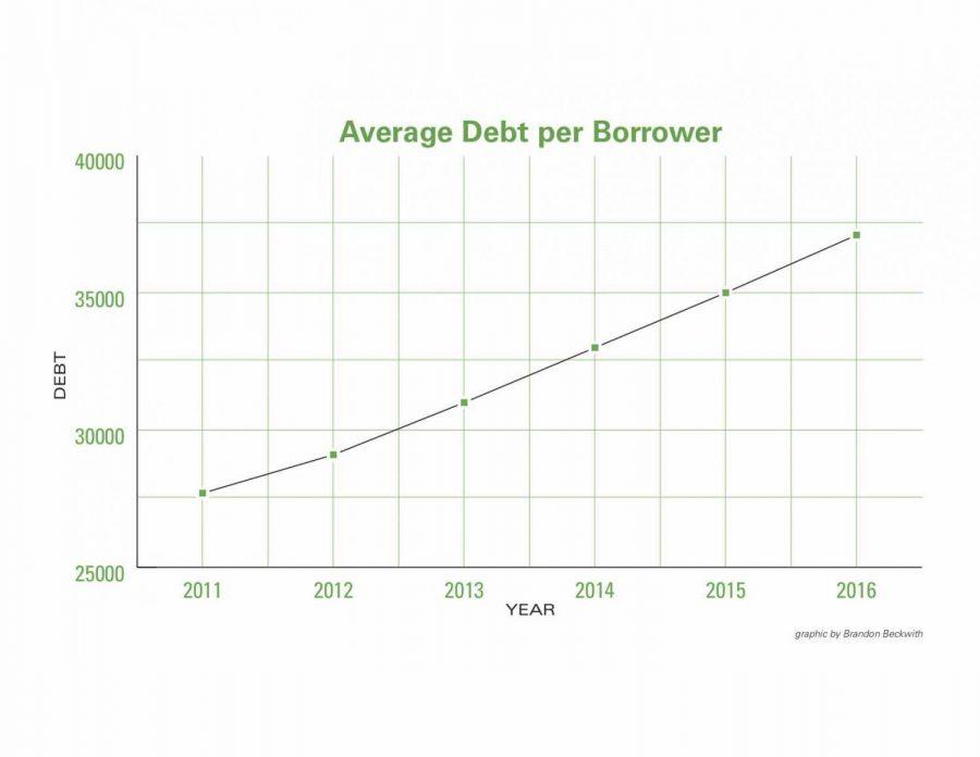 Student+Debt+Crisis+Exceeds+%241.4+Trillion+Dollars