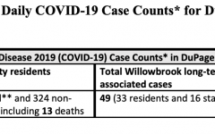 April 1: DuPage County COVID-19 Updates (3 new deaths)
