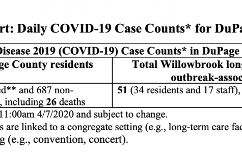 April 7: DuPage County COVID-19 Updates (26 total deaths)