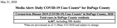 May 27: DuPage County tops 7,300 total COVID-19 cases