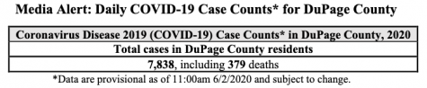 June 2: DuPage County logs 209 COVID-19 cases since Friday